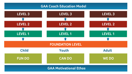 CoachingStructure